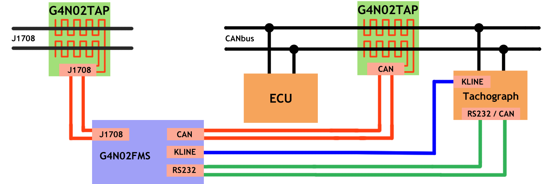 Tachograph Remote Download Fms Gateway. G4n02fms Diagram. Wiring. J1708 Connector Wiring Diagram At Eloancard.info